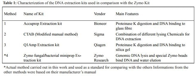 Comparative Analysis Of Some Dna Extraction Kits Used For Molecular Analysis Of Iron Ore Samples
