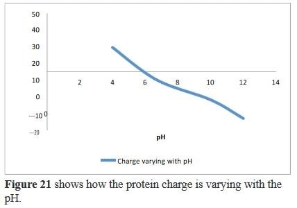 Structural Properties of Casein Micelles in Milk, the effect