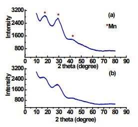 Adsorption Of Fluoride Caused Reduction Of The Peak Intensity And Depletion Was Found In Peak 19 50 And 290 71 74 Fig 5 B