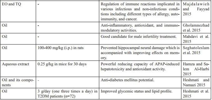 BIOLOGICAL ACTIVITIES AND THERAPEUTIC PROMISES OF NIGELLA SATIVA L