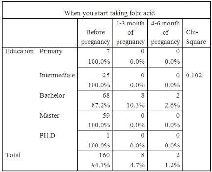 Knowledge Attitude & Practice of Folic Acid Consumption in
